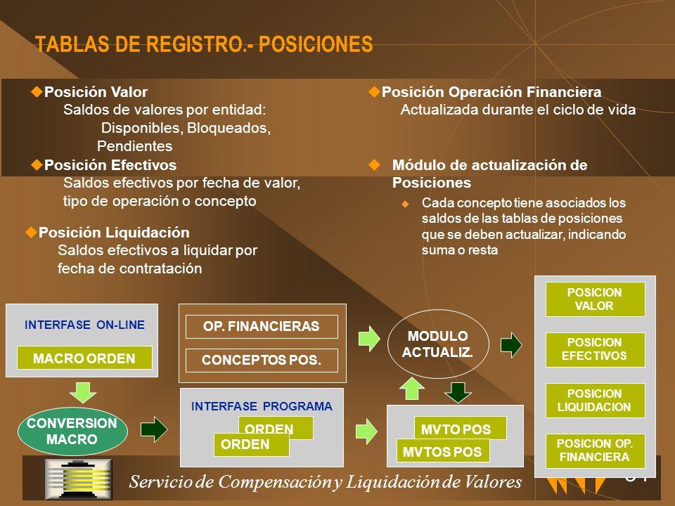 TABLAS DE REGISTRO.- POSICIONES
