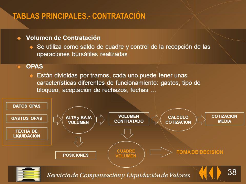 TABLAS PRINCIPALES.- CONTRATACIÓN