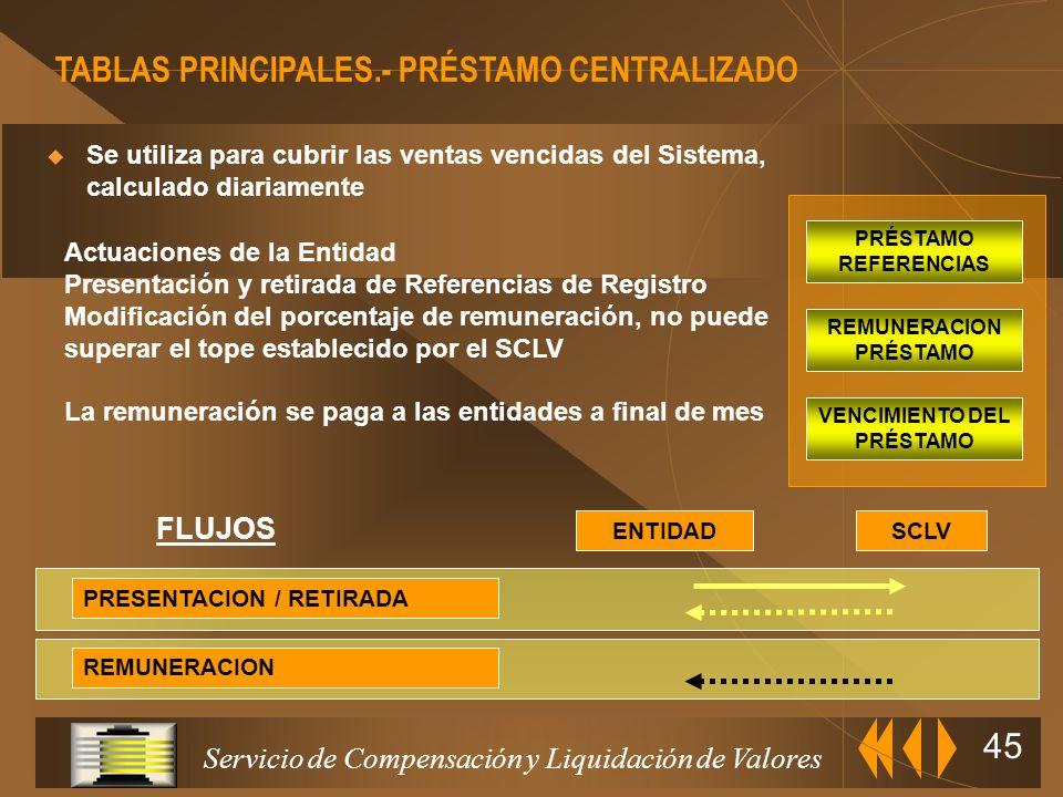 REMUNERACION PRÉSTAMO VENCIMIENTO DEL PRÉSTAMO