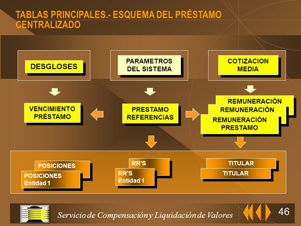 TABLAS PRINCIPALES.- ESQUEMA DEL PRÉSTAMO CENTRALIZADO
