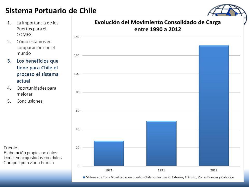 Sistema Portuario de Chile