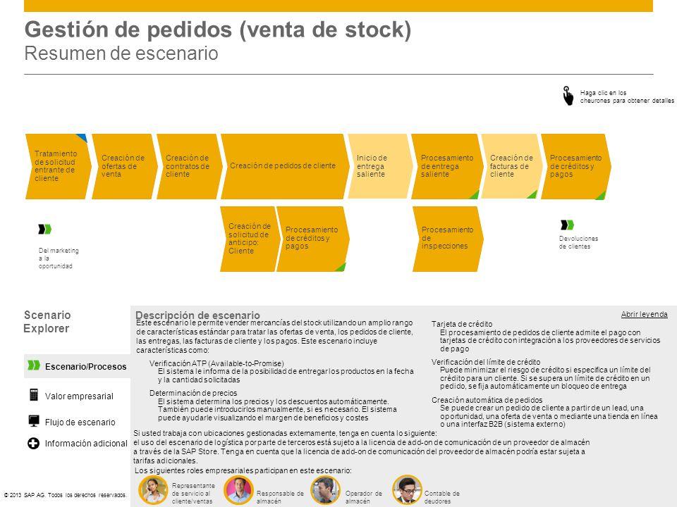 Gestión de pedidos (venta de stock) Resumen de escenario