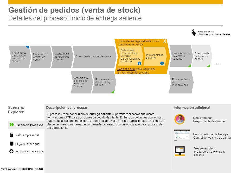 Gestión de pedidos (venta de stock) Detalles del proceso: Inicio de entrega saliente