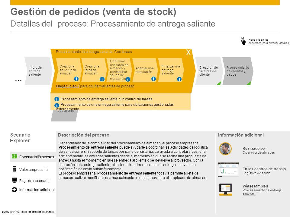 Gestión de pedidos (venta de stock) Detalles del proceso: Procesamiento de entrega saliente