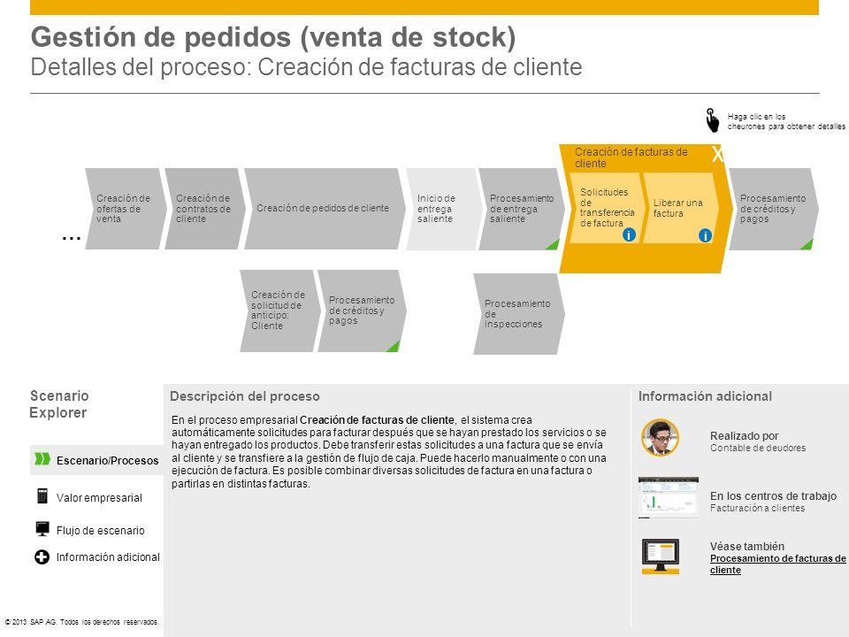 Gestión de pedidos (venta de stock) Detalles del proceso: Creación de facturas de cliente