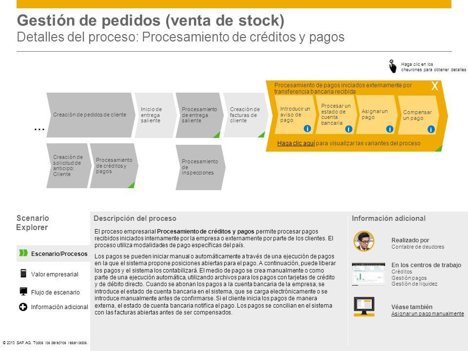Gestión de pedidos (venta de stock) Detalles del proceso: Procesamiento de créditos y pagos