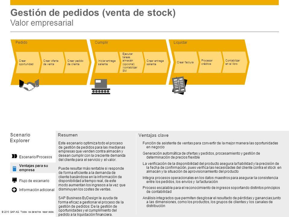 Gestión de pedidos (venta de stock) Valor empresarial