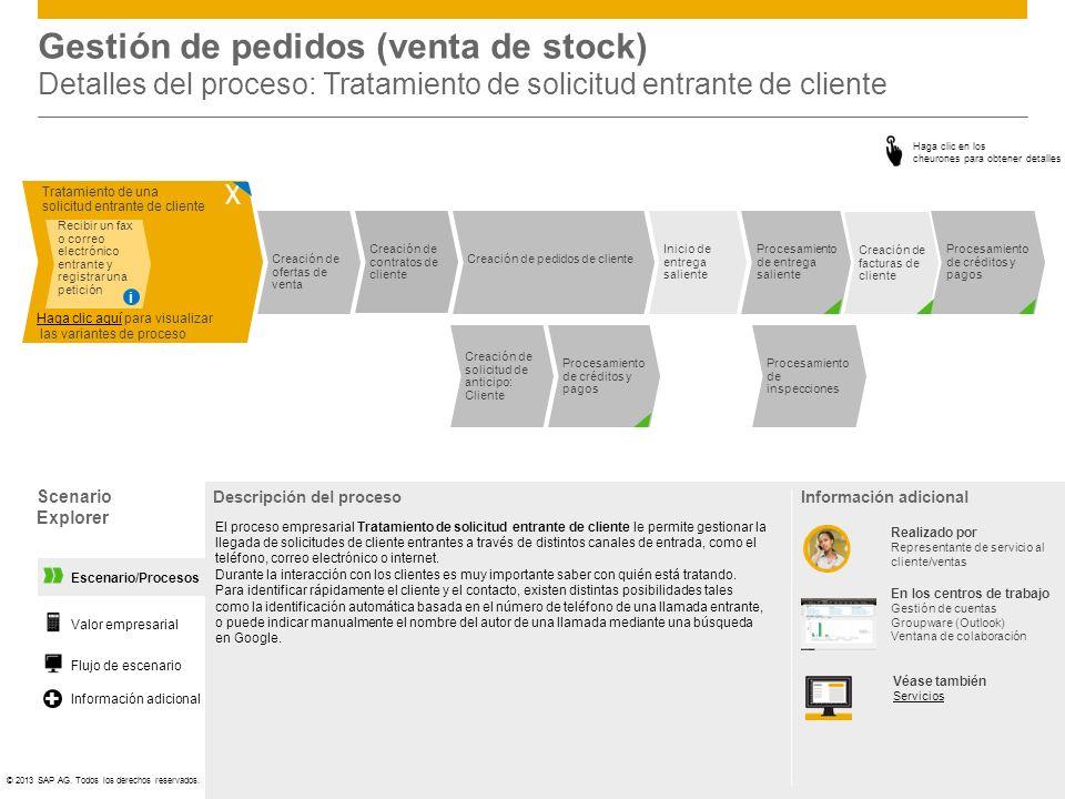 Gestión de pedidos (venta de stock) Detalles del proceso: Tratamiento de solicitud entrante de cliente
