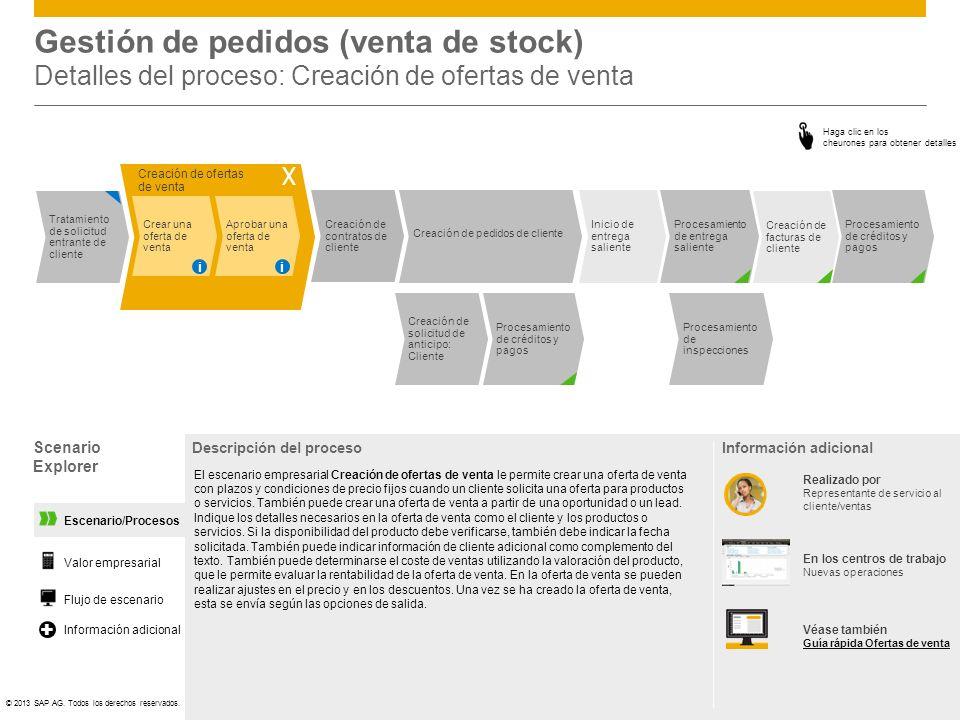 Gestión de pedidos (venta de stock) Detalles del proceso: Creación de ofertas de venta