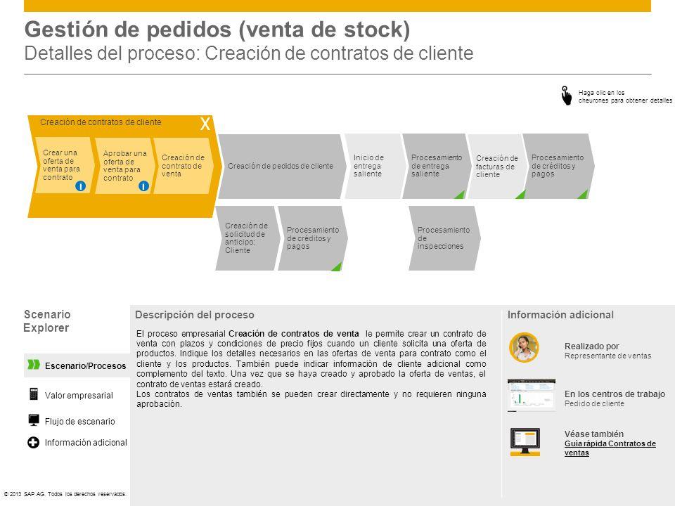 Gestión de pedidos (venta de stock) Detalles del proceso: Creación de contratos de cliente