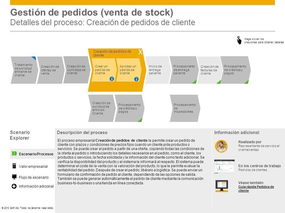 Gestión de pedidos (venta de stock) Detalles del proceso: Creación de pedidos de cliente