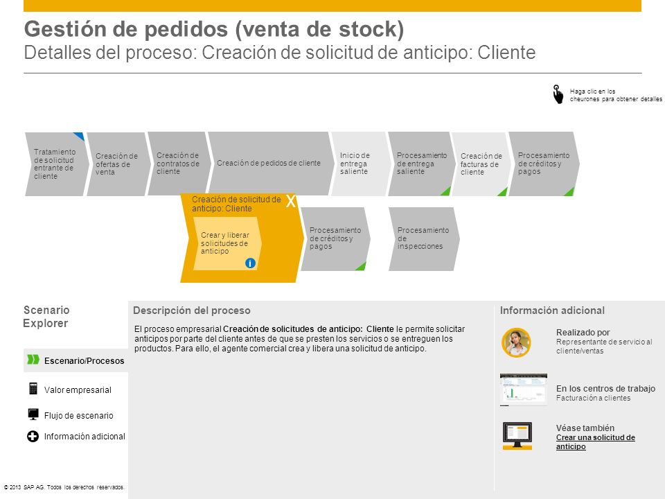 Gestión de pedidos (venta de stock) Detalles del proceso: Creación de solicitud de anticipo: Cliente