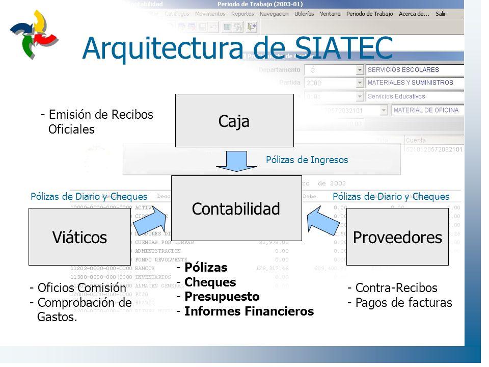 Arquitectura de SIATEC
