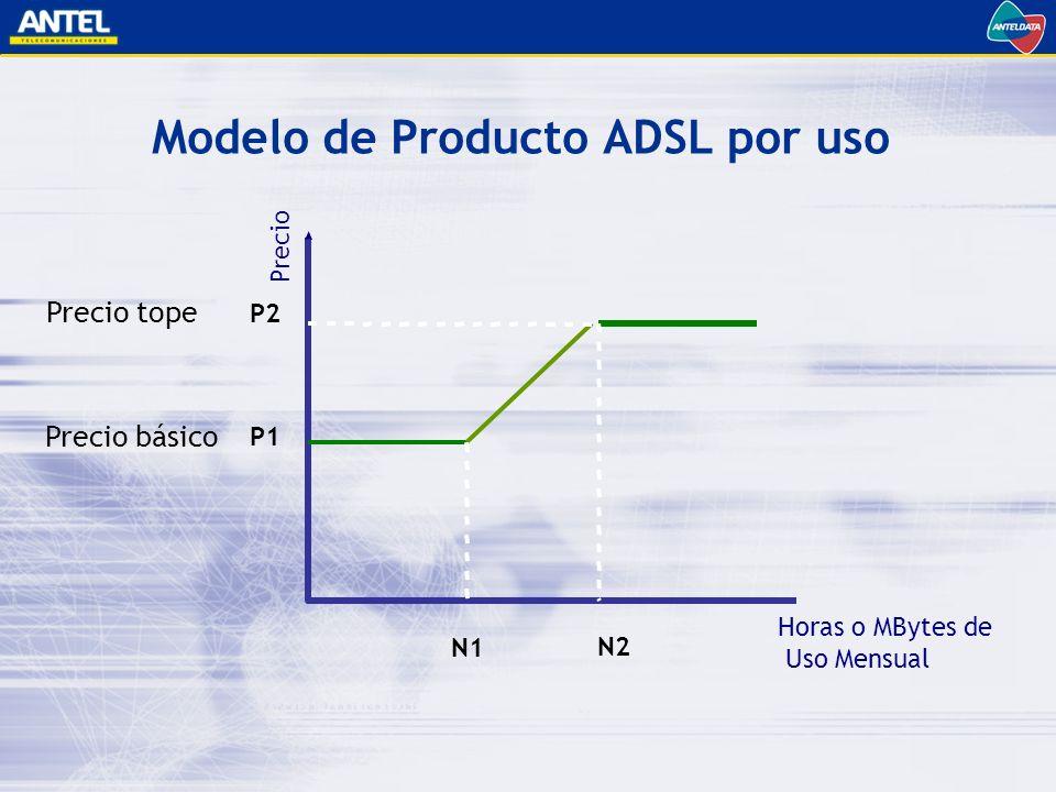 Modelo de Producto ADSL por uso