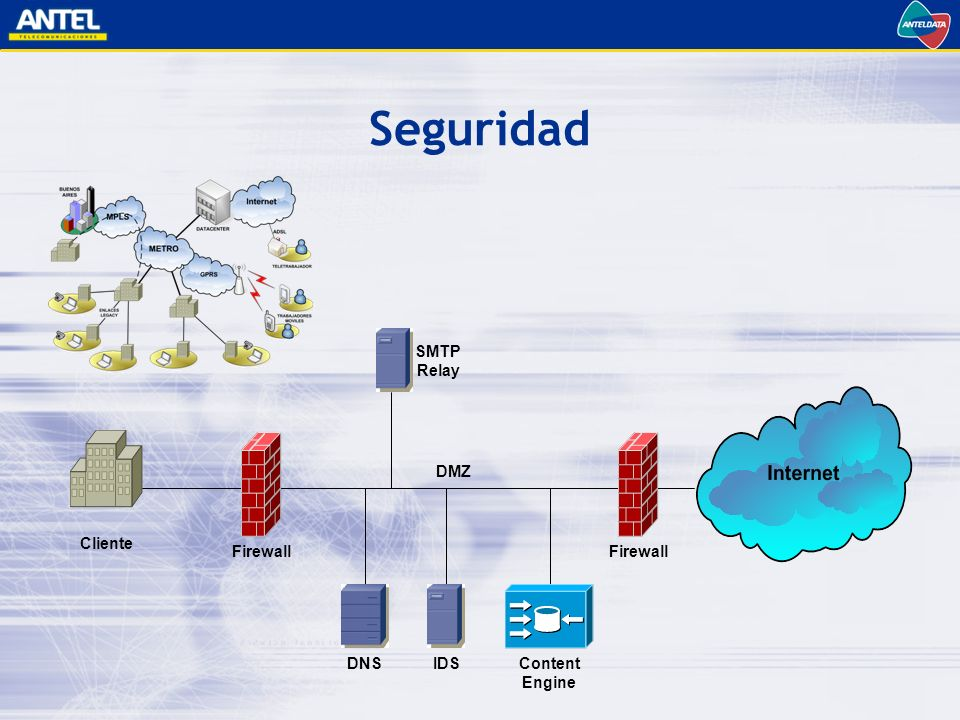 Seguridad SMTP Relay Cliente Firewall Firewall DMZ DNS IDS