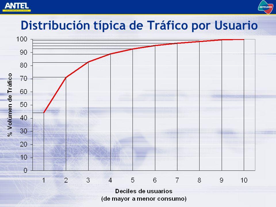 Distribución típica de Tráfico por Usuario