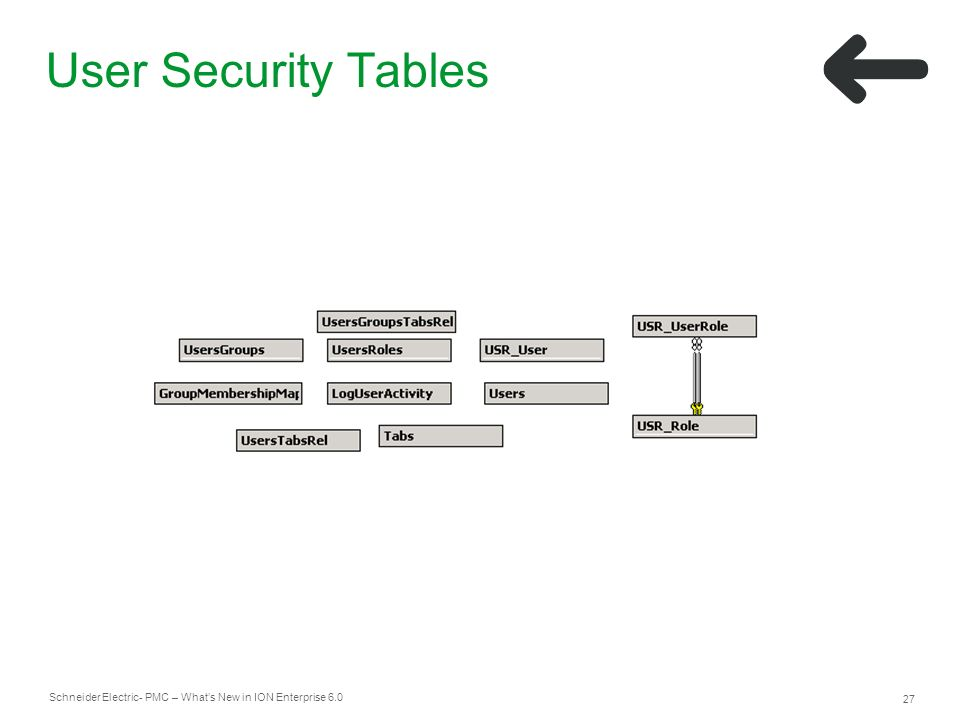 User Security Tables