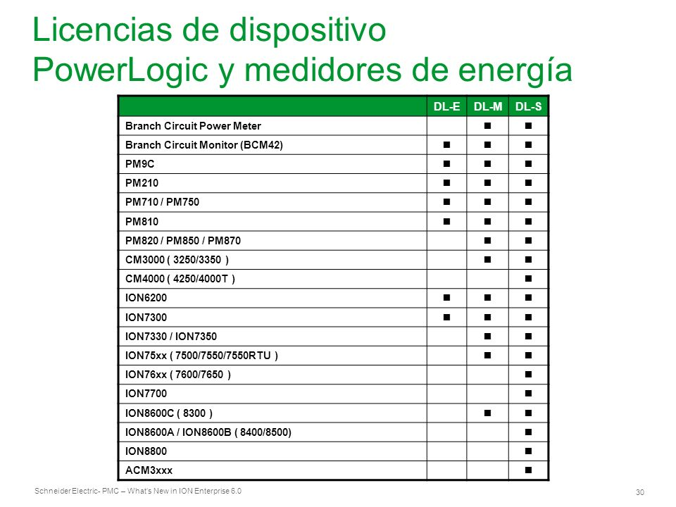 Licencias de dispositivo PowerLogic y medidores de energía