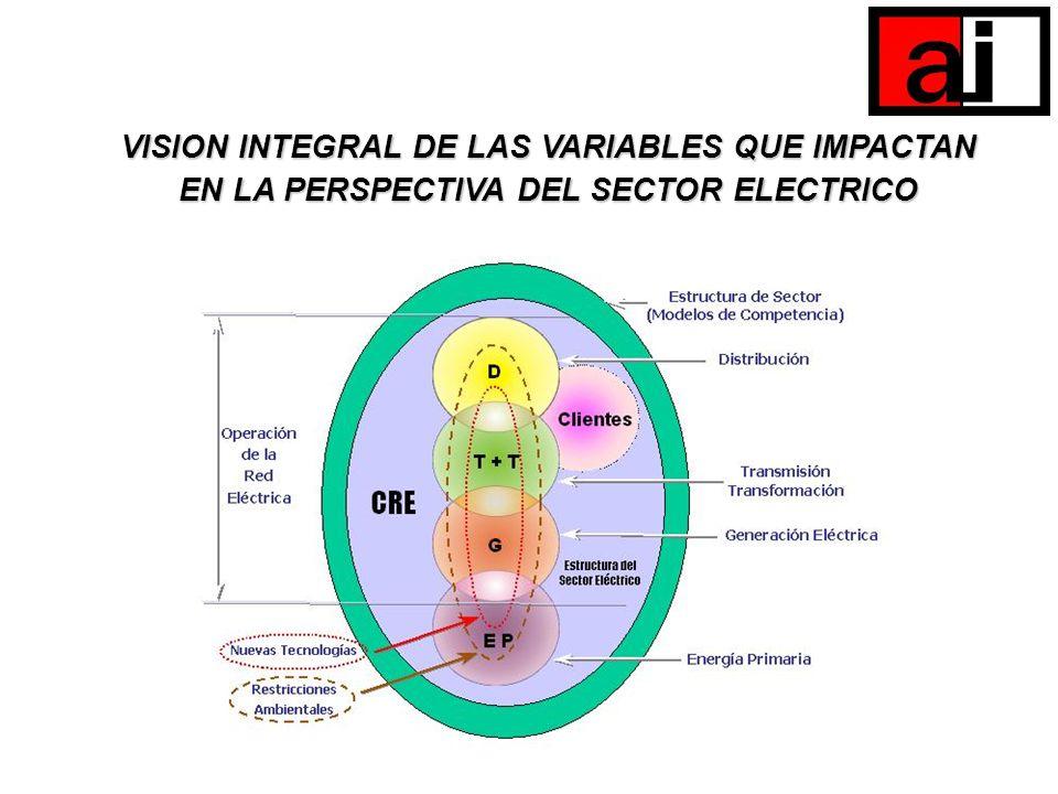 VISION INTEGRAL DE LAS VARIABLES QUE IMPACTAN EN LA PERSPECTIVA DEL SECTOR ELECTRICO
