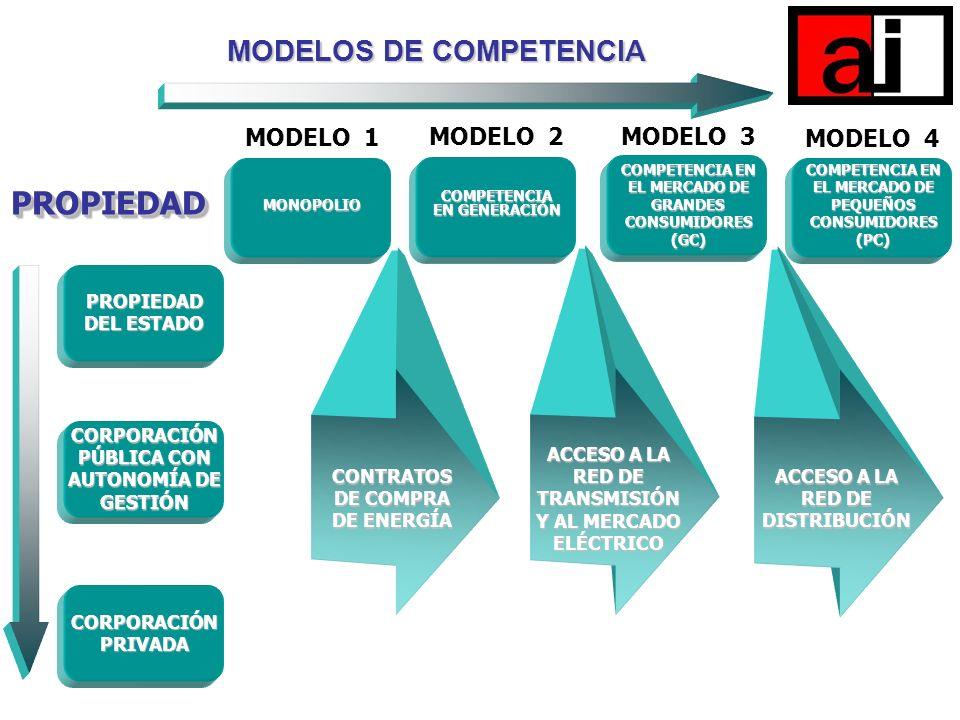 PROPIEDAD MODELOS DE COMPETENCIA MODELO 1 MODELO 2 MODELO 3 MODELO 4