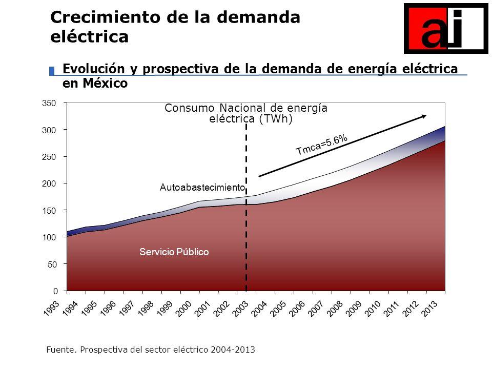 Consumo Nacional de energía eléctrica (TWh)