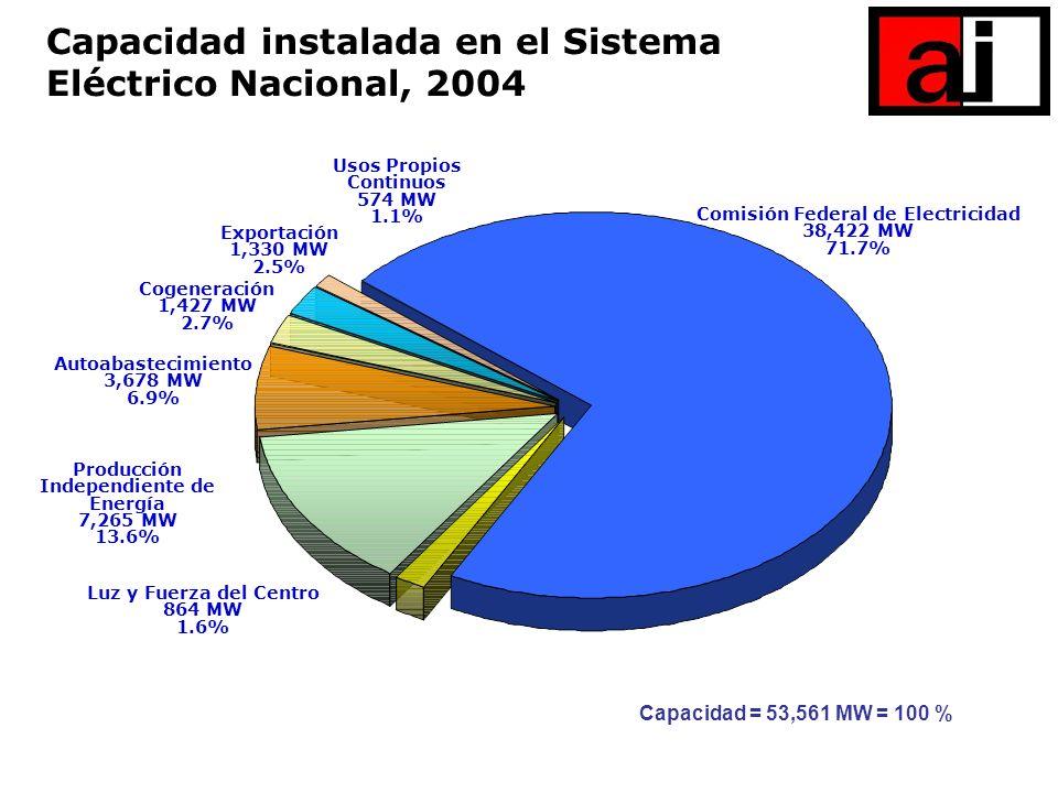 Comisión Federal de Electricidad Independiente de Energía