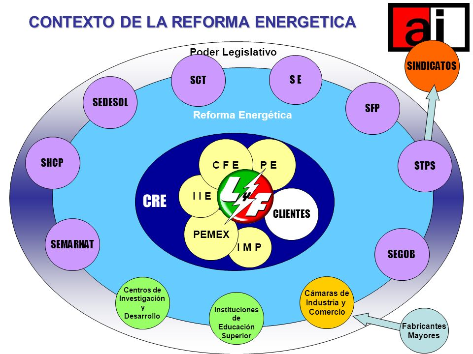 CONTEXTO DE LA REFORMA ENERGETICA