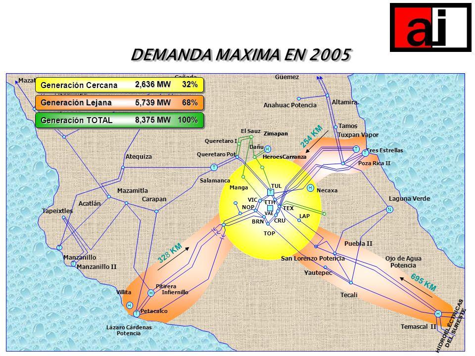 DEMANDA MAXIMA EN 2005 Cañada. H. T. Mazatlan Dos. Aguamilpa. Tepic Dos. Tesistán. Acatlán. Atequiza.