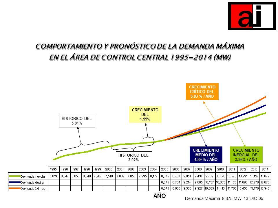 COMPORTAMIENTO Y PRONÓSTICO DE LA DEMANDA MÁXIMA