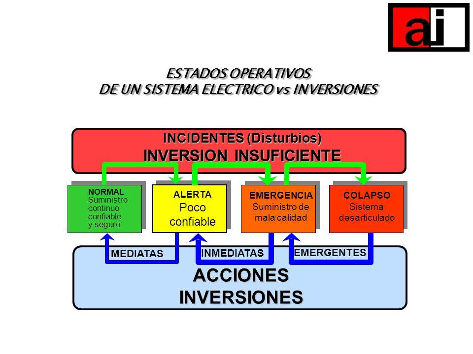 DE UN SISTEMA ELECTRICO vs INVERSIONES