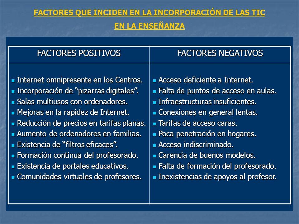 FACTORES QUE INCIDEN EN LA INCORPORACIÓN DE LAS TIC