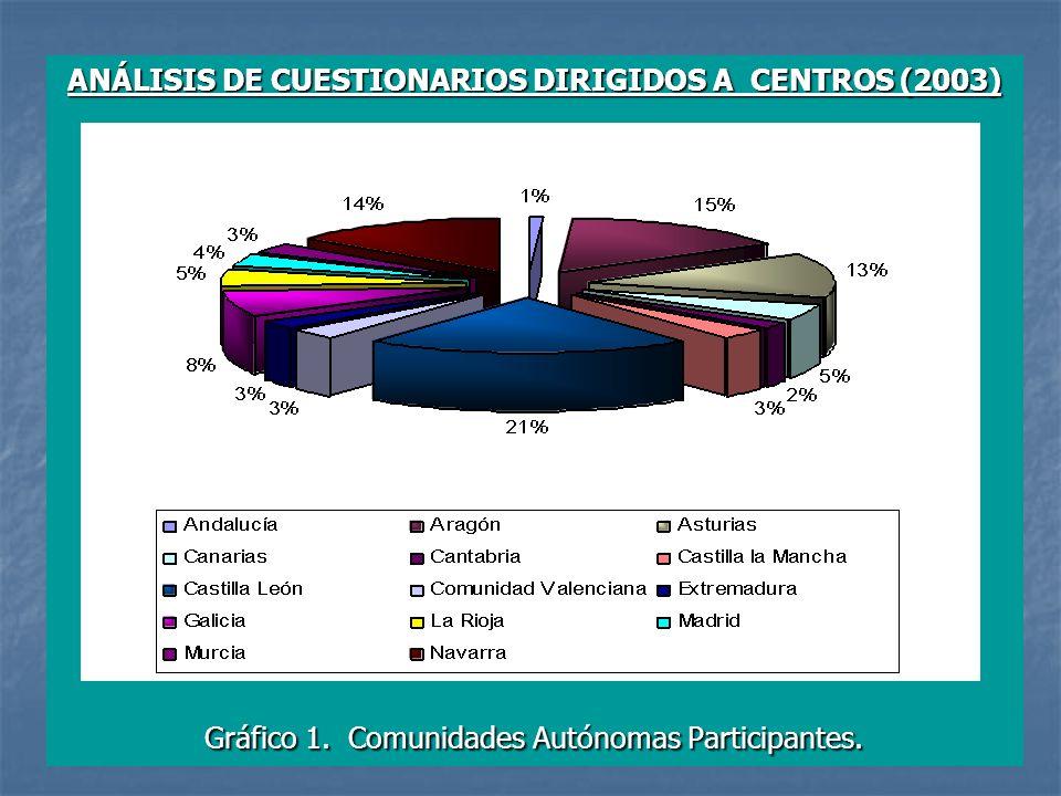 ANÁLISIS DE CUESTIONARIOS DIRIGIDOS A CENTROS (2003)