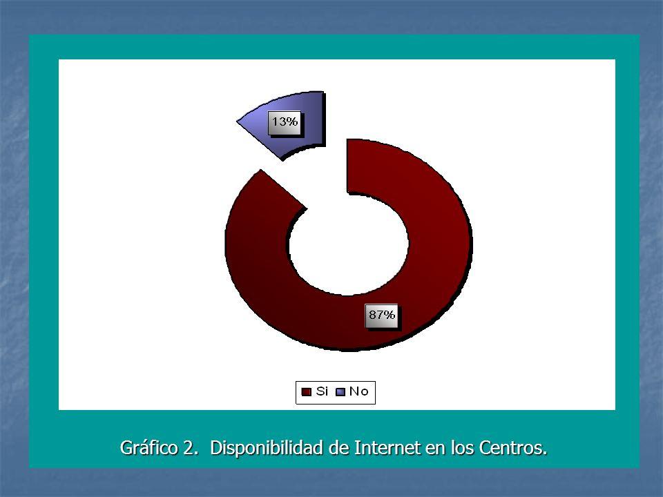 Gráfico 2. Disponibilidad de Internet en los Centros.