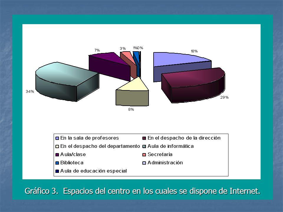 Gráfico 3. Espacios del centro en los cuales se dispone de Internet.