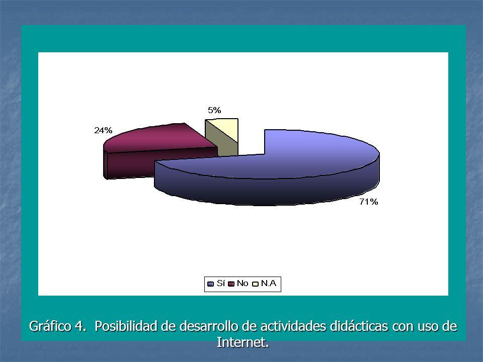 Gráfico 4. Posibilidad de desarrollo de actividades didácticas con uso de Internet.