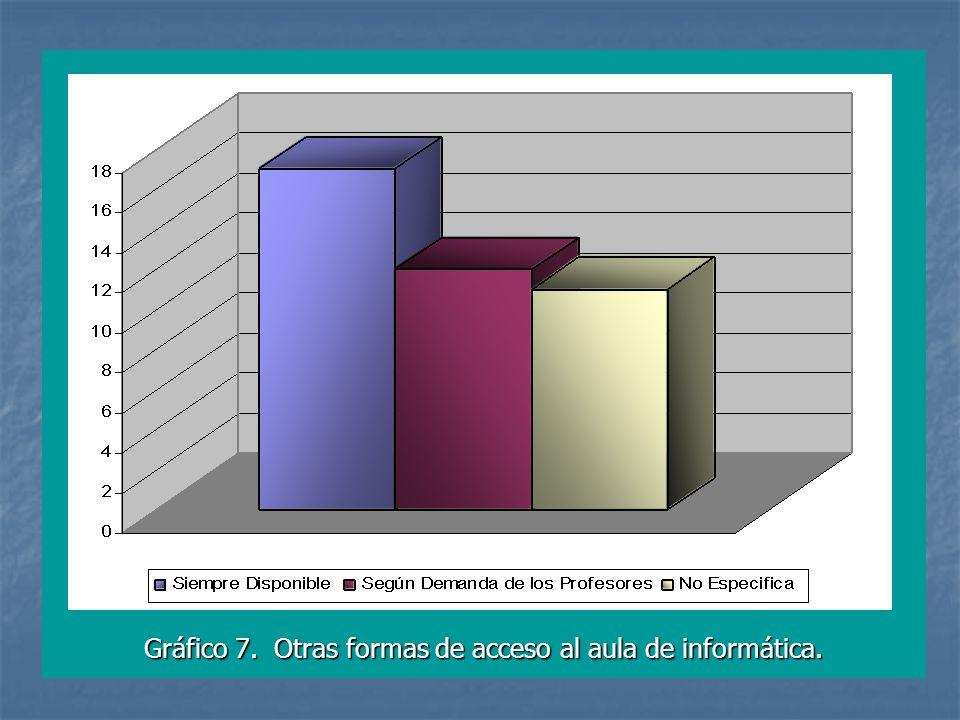 Gráfico 7. Otras formas de acceso al aula de informática.