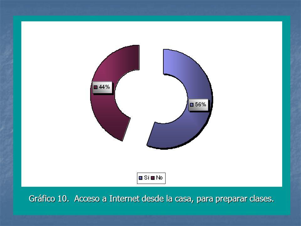 Gráfico 10. Acceso a Internet desde la casa, para preparar clases.