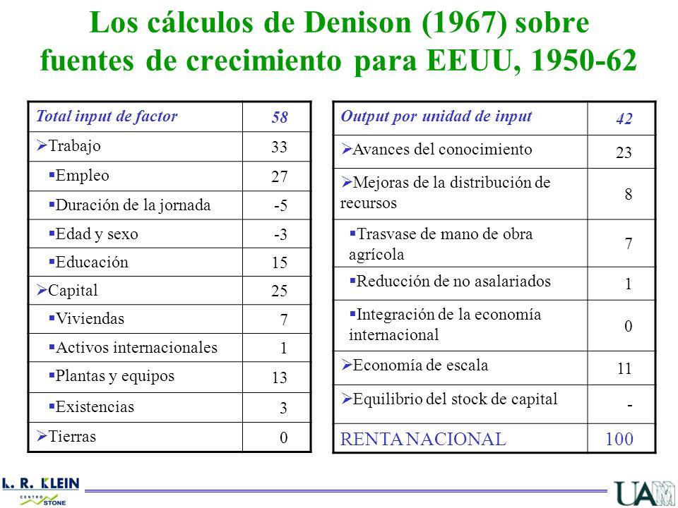 Los cálculos de Denison (1967) sobre fuentes de crecimiento para EEUU, 1950-62
