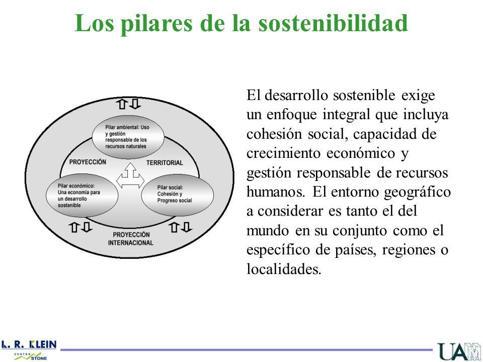 Los pilares de la sostenibilidad