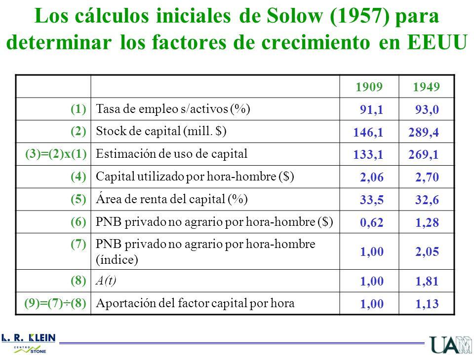 Los cálculos iniciales de Solow (1957) para determinar los factores de crecimiento en EEUU