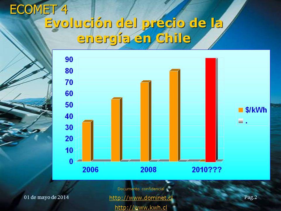 Evolución del precio de la energía en Chile