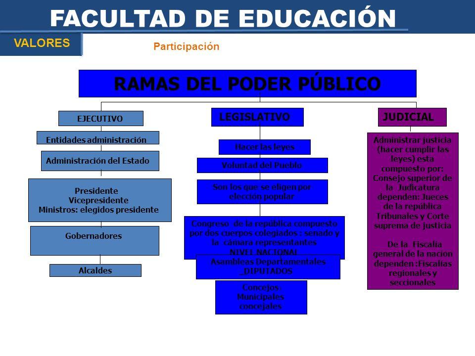 FACULTAD DE EDUCACIÓN RAMAS DEL PODER PÚBLICO VALORES Participación