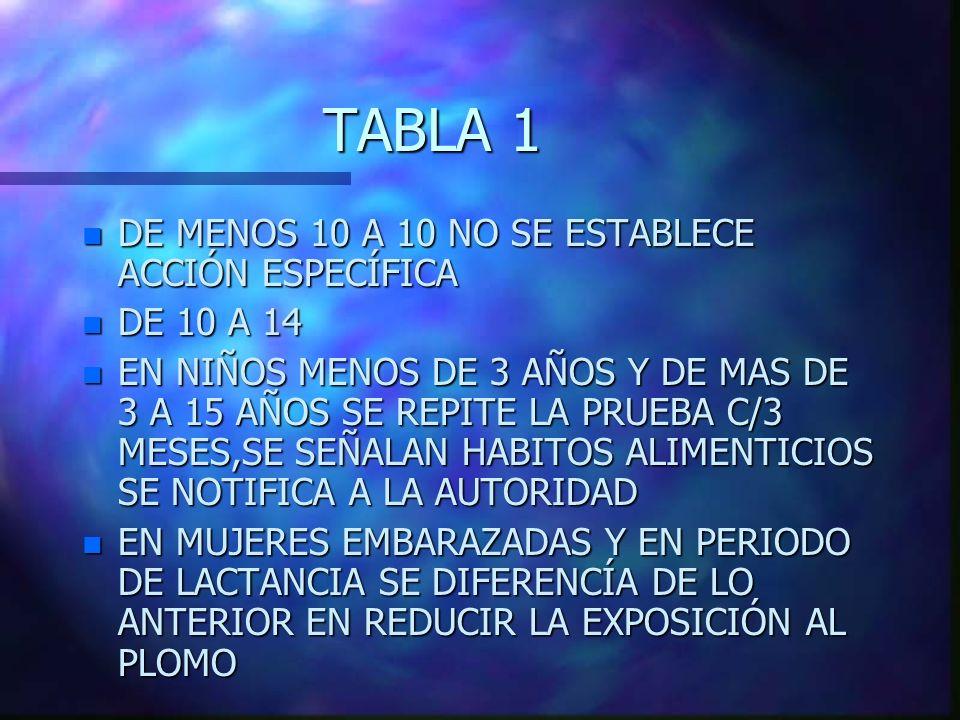 TABLA 1 DE MENOS 10 A 10 NO SE ESTABLECE ACCIÓN ESPECÍFICA DE 10 A 14