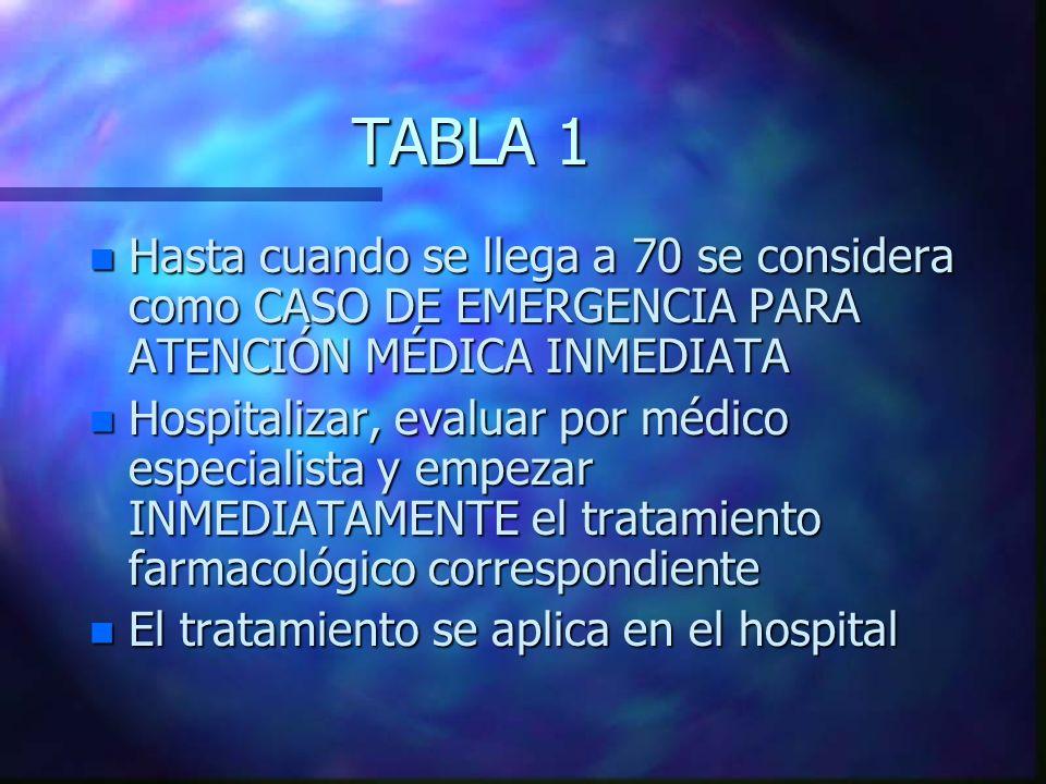 TABLA 1 Hasta cuando se llega a 70 se considera como CASO DE EMERGENCIA PARA ATENCIÓN MÉDICA INMEDIATA.