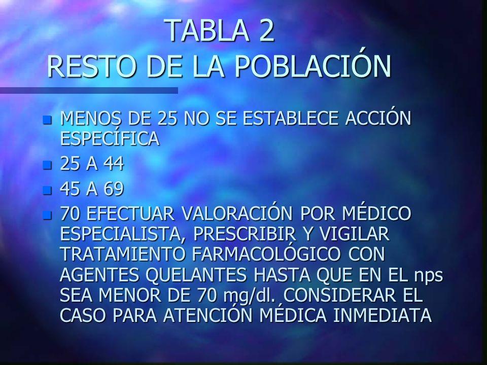 TABLA 2 RESTO DE LA POBLACIÓN