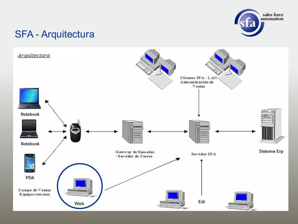 SFA - Arquitectura