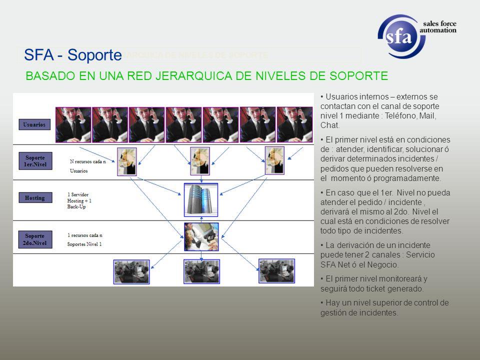 SFA - Soporte BASADO EN UNA RED JERARQUICA DE NIVELES DE SOPORTE