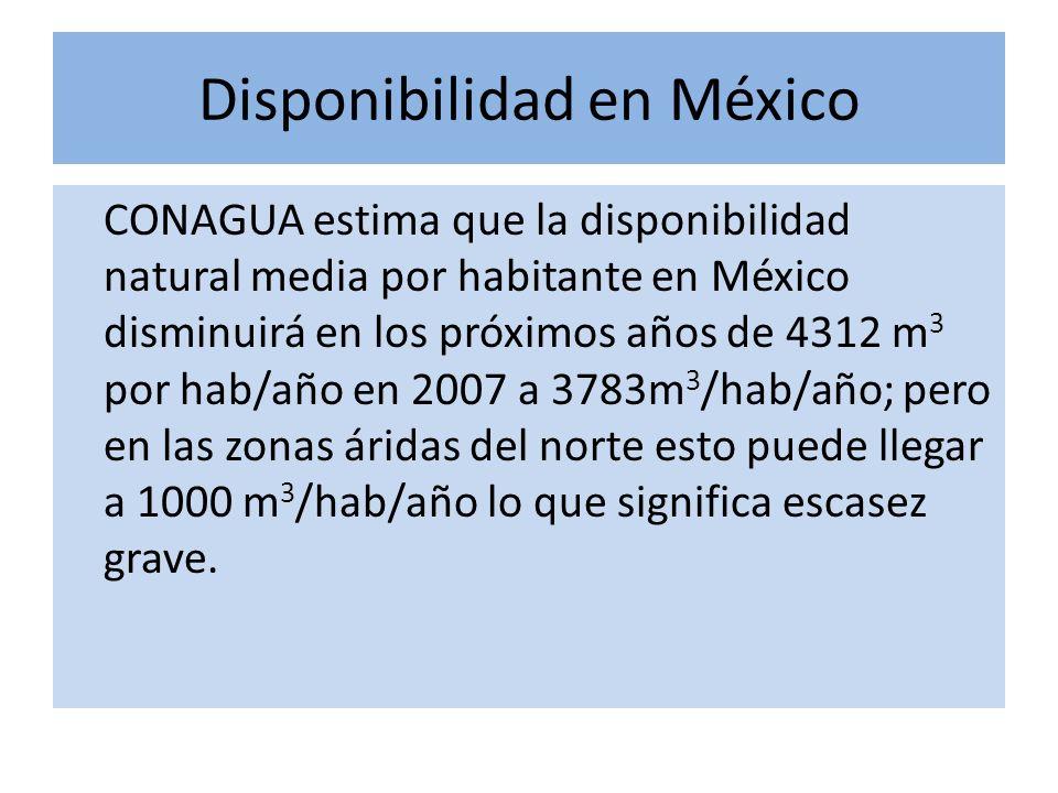 Disponibilidad en México