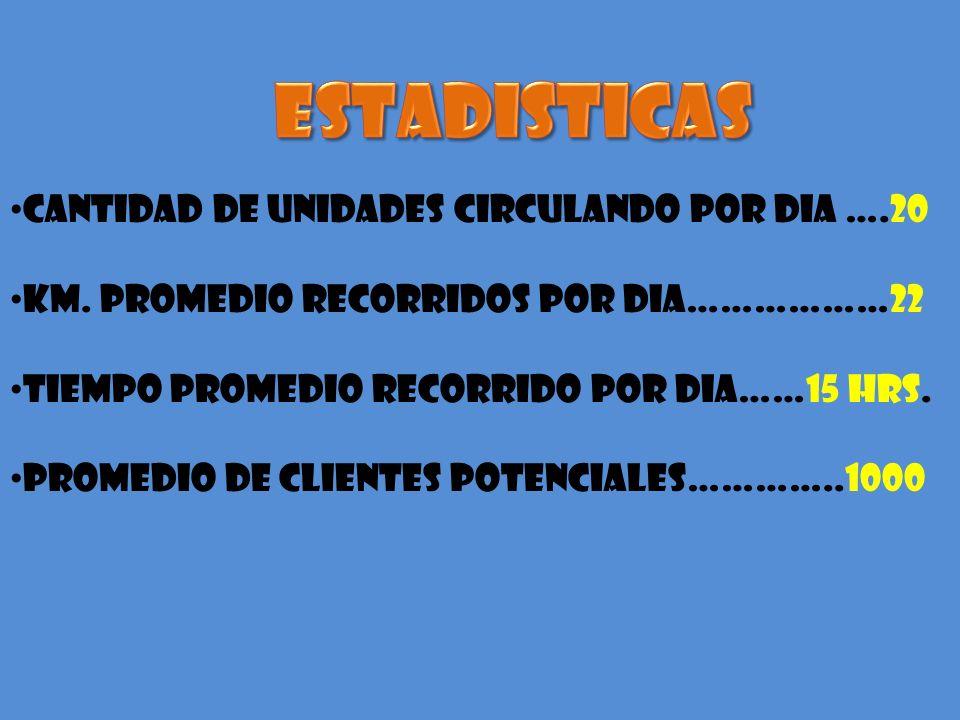 ESTADISTICAS CANTIDAD DE UNIDADES CIRCULANDO POR DIA ….20