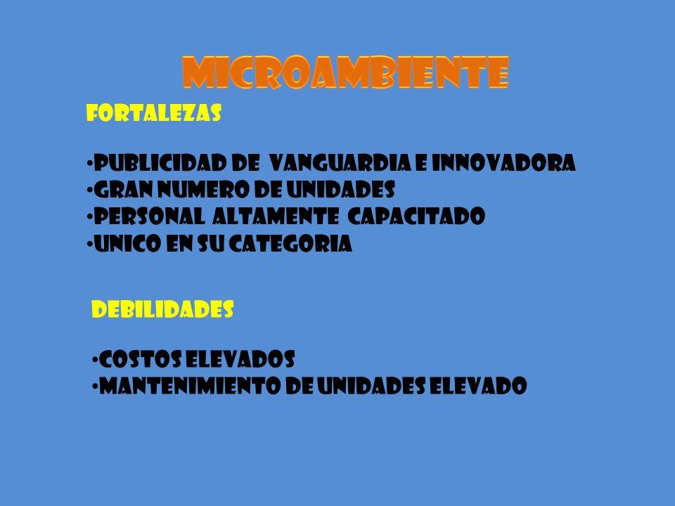 MICROAMBIENTE FORTALEZAS PUBLICIDAD DE VANGUARDIA E INNOVADORA